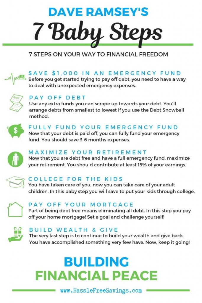 Basic Overview of Dave Ramsey's 7 Baby Steps - Hassle Free ...